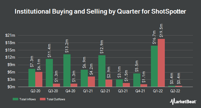 Institutional Ownership by Quarter for ShotSpotter (NASDAQ:SSTI)