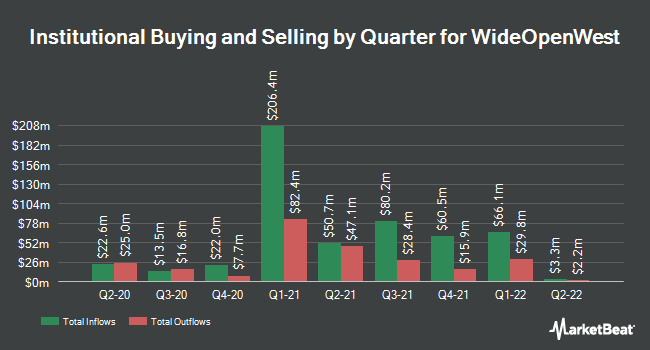 Institutional Ownership by Quarter for WideOpenWest (NYSE:WOW)