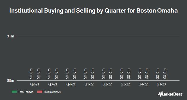 Institutional Ownership by Quarter for BOSTON OMAHA (NASDAQ:BOMN)
