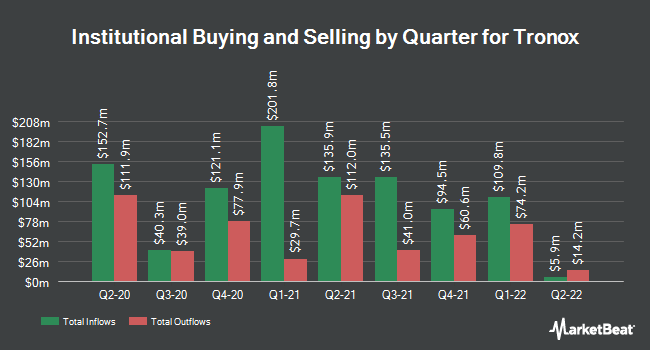 Institutional Ownership by Quarter for Tronox (NYSE:TROX)