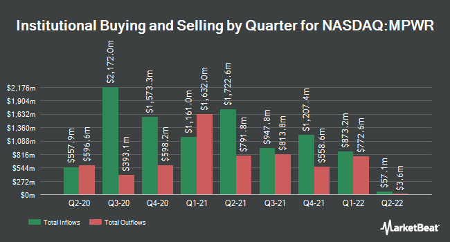 Institutional Ownership by Quarter for Monolithic Power Systems (NASDAQ:MPWR)