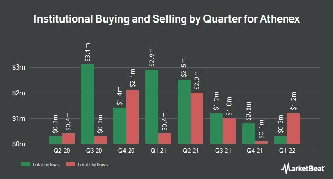 Institutional Ownership by Quarter for Athenex (NASDAQ:ATNX)
