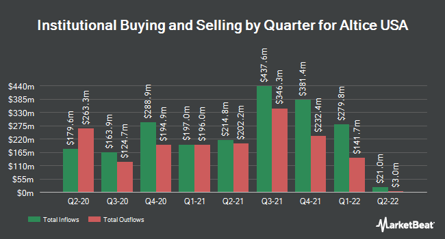 Institutional Ownership by Quarter for Altice USA (NYSE:ATUS)