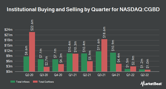 Institutional Ownership by Quarter for Tcg Bdc (NASDAQ:CGBD)