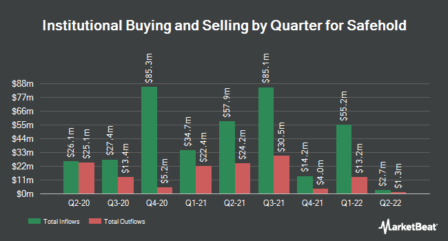 Institutional Ownership by Quarter for Safety (NYSE:SAFE)