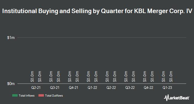 Institutional Ownership by Quarter for KBL Merger Corp. IV (NASDAQ:KBLM)