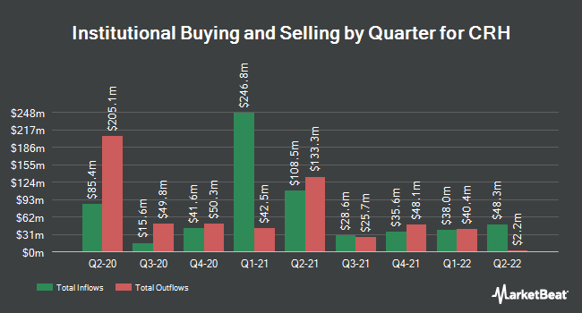 Institutional Ownership by Quarter for CRH (NYSE:CRH)