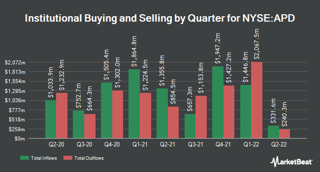 Institutional Ownership by Quarter for Air Products & Chemicals (NYSE:APD)
