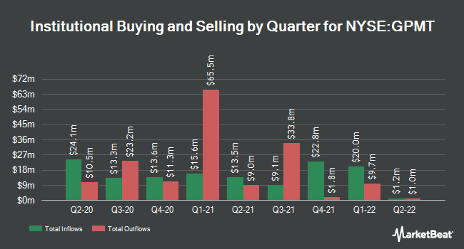 Institutional Ownership by Quarter for Granite Point Mortgage Trust (NYSE:GPMT)