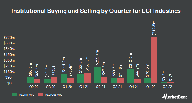Institutional Ownership by Quarter for LCI Industries (NYSE:LCII)
