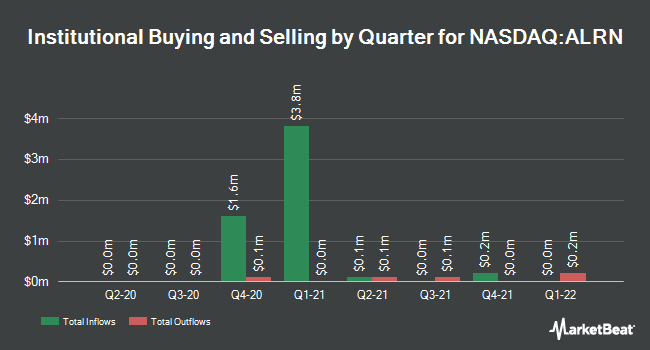 Institutional Ownership by Quarter for Aileron Therapeutics (NASDAQ:ALRN)