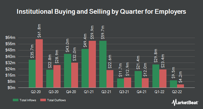 Institutional Ownership by Quarter for Employers (NYSE:EIG)