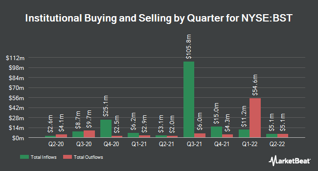 Institutional Ownership by Quarter for BlackRock Science (NYSE:BST)