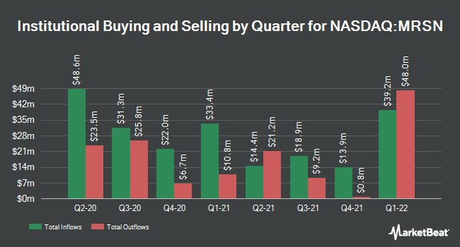 Institutional Ownership by Quarter for Mersana Therapeutics (NASDAQ:MRSN)