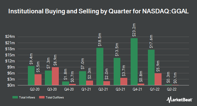 Institutional Ownership by Quarter for Galicia Financial Group (NASDAQ:GGAL)