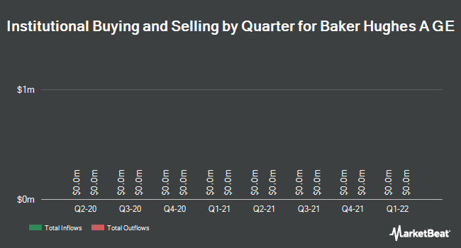 Institutional Ownership by Quarter for Baker Hughes, a GE (NYSE:BHGE)
