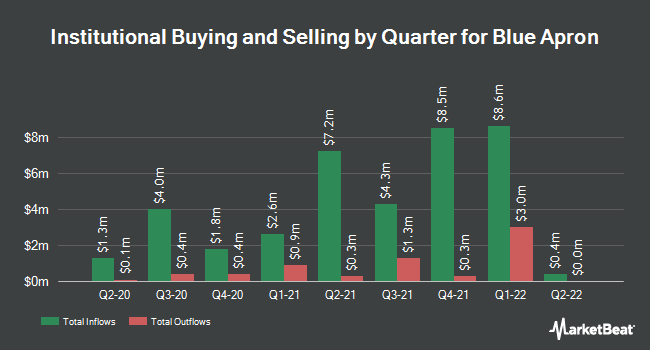 Institutional Ownership by Quarter for Blue Apron (NYSE:APRN)