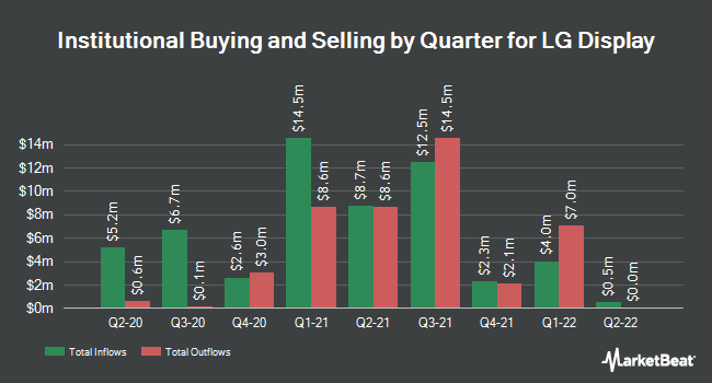 Institutional Ownership by Quarter for LG Display (NYSE:LPL)