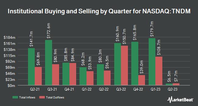 Institutional Ownership by Quarter for Tandem Diabetes Care (NASDAQ:TNDM)