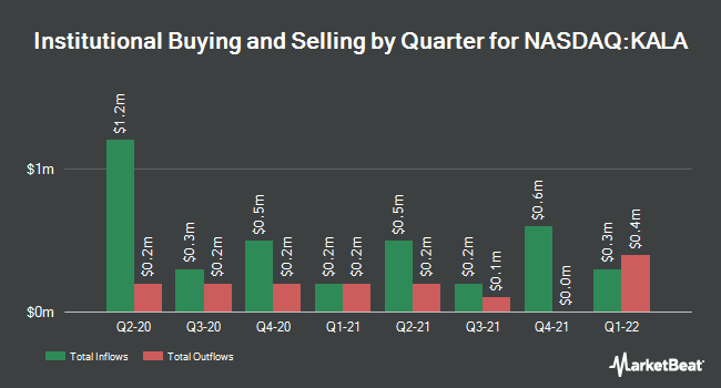 Institutional Ownership by Quarter for Kala Pharmaceuticals (NASDAQ:KALA)