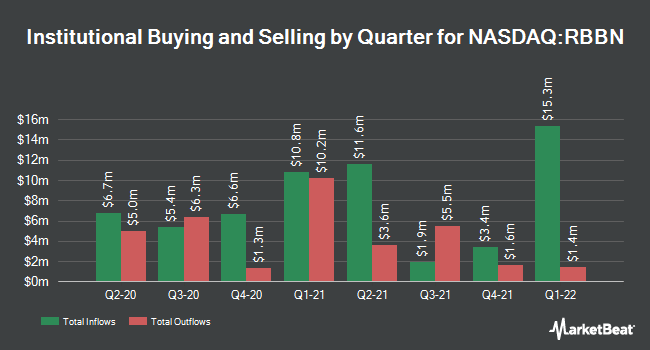 Institutional Ownership by Quarter for Ribbon Communications (NASDAQ:RBBN)