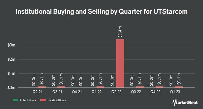 Institutional Ownership by Quarter for UTStarcom (NASDAQ:UTSI)