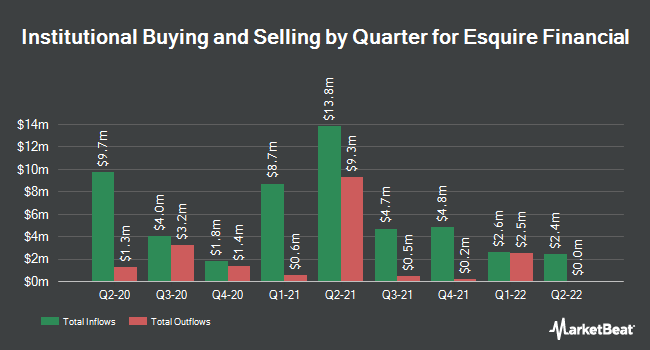 Institutional Ownership by Quarter for Esquire Financial Holdings (NASDAQ:ESQ)