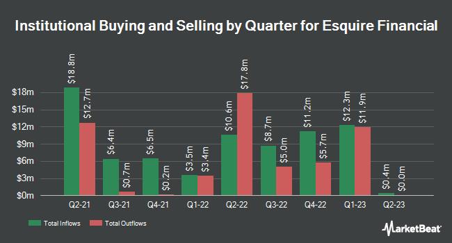 Institutional Ownership by Quarter for Esquire Financial (NASDAQ:ESQ)