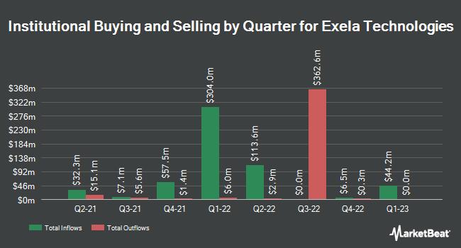 Institutional Ownership by Quarter for Exela Technologies (NASDAQ:XELA)