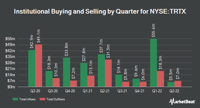 Institutional Ownership by Quarter for TPG Real Estate Finance Trust (NYSE:TRTX)
