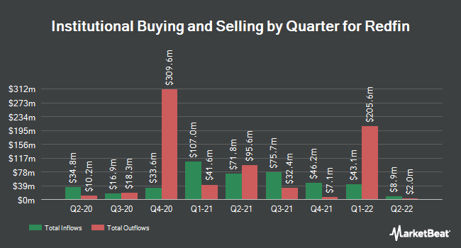 Institutional Ownership by Quarter for Redfin (NASDAQ:RDFN)