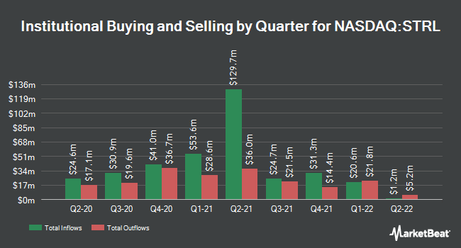 Institutional Ownership by Quarter for Sterling Construction (NASDAQ:STRL)