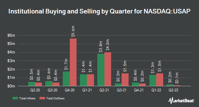 Institutional Ownership by Quarter for Universal Stainless & Alloy Products (NASDAQ:USAP)