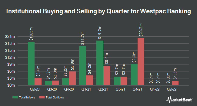Institutional Ownership by Quarter for Westpac (NYSE:WBK)