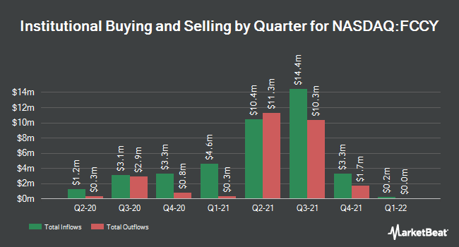 Institutional Ownership by Quarter for 1st Constitution Bancorp (NASDAQ:FCCY)