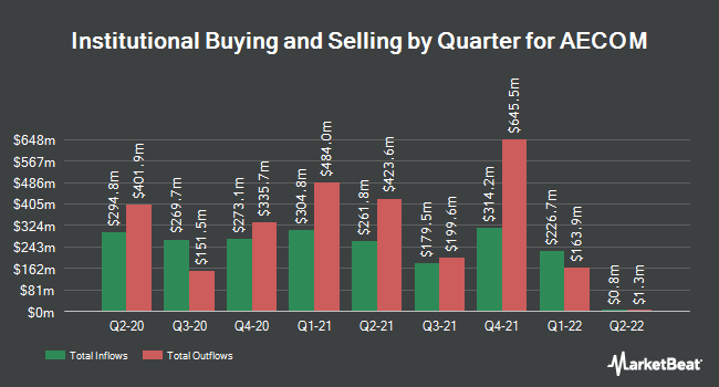 Institutional Ownership by Quarter for AECOM (NYSE:ACM)