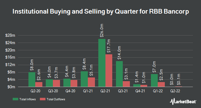 Institutional Ownership by Quarter for RBB Bancorp (NASDAQ:RBB)