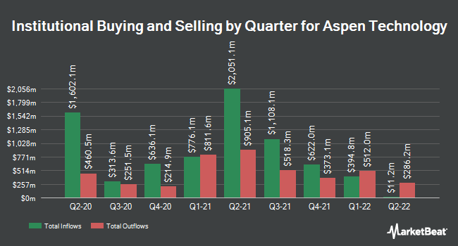 Institutional Ownership by Quarter for Aspen Technology (NASDAQ:AZPN)