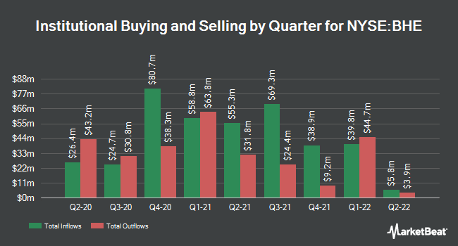 Institutional Ownership by Quarter for Benchmark Electronics (NYSE:BHE)