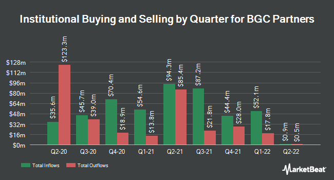 Institutional Ownership by Quarter for BGC Partners (NASDAQ:BGCP)