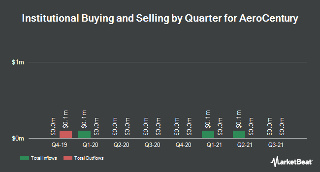 Institutional Ownership by Quarter for AeroCentury (NYSEAMERICAN:ACY)