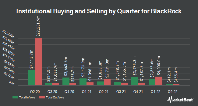 Institutional Ownership by Quarter for BlackRock (NYSE:BLK)