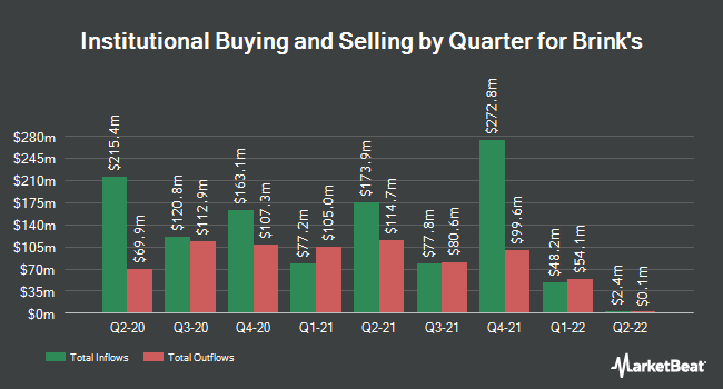 Institutional Ownership by Quarter for Brink's (NYSE:BCO)