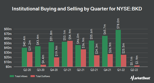 Institutional Ownership by Quarter for Brookdale Senior Living (NYSE:BKD)
