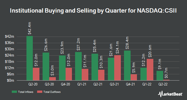 Institutional Ownership by Quarter for Cardiovascular Systems (NASDAQ:CSII)