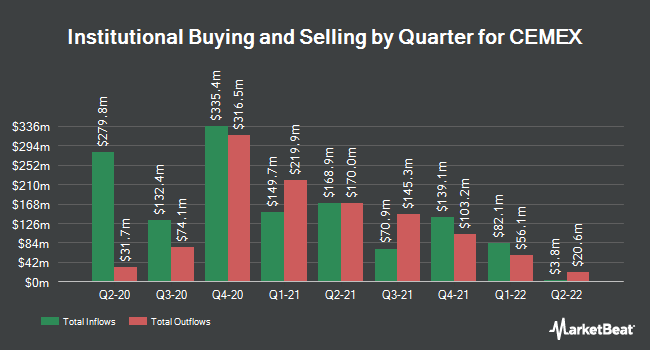 Institutional Ownership by Quarter for Cemex (NYSE:CX)