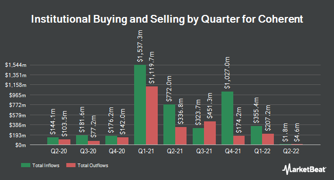 Institutional Ownership by Quarter for Coherent (NASDAQ:COHR)