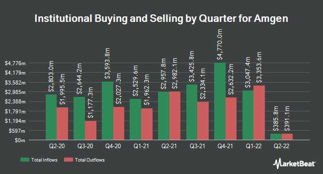 Institutional Ownership by Quarter for Amgen (NASDAQ:AMGN)