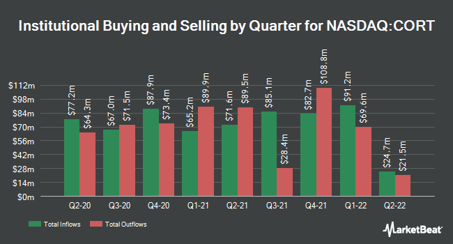 Institutional Ownership by Quarter for Corcept Therapeutics (NASDAQ:CORT)