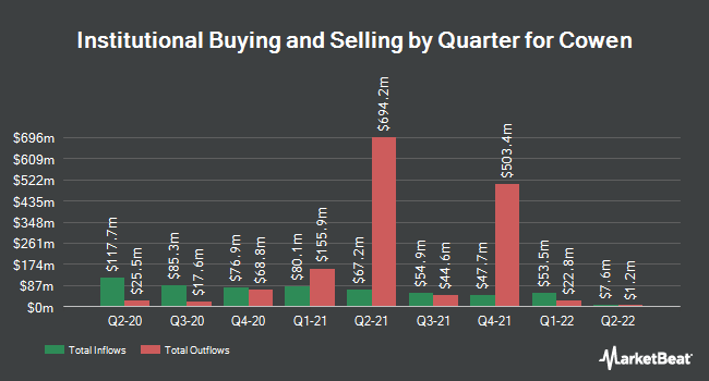 Institutional Ownership by Quarter for Cowen Group (NASDAQ:COWN)